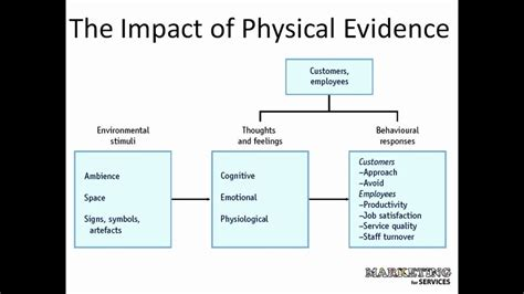 Managing Physical Evidence - The Servicescape - YouTube