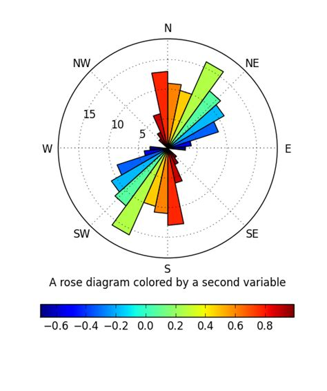python - How does one add a colorbar to a polar plot (rose