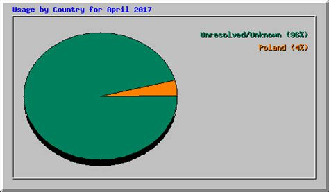 Usage Statistics for banknoty
